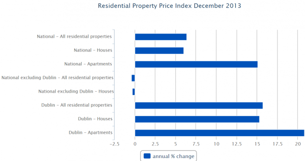 This chart shows just how much Dublin property prices drive up the average